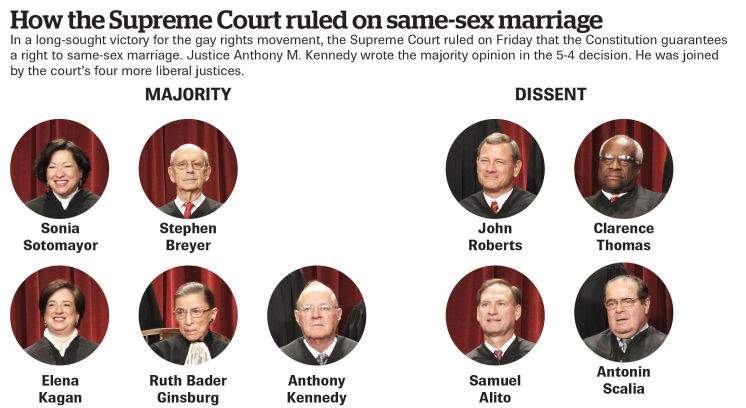 Judicial restraint on gay marriage