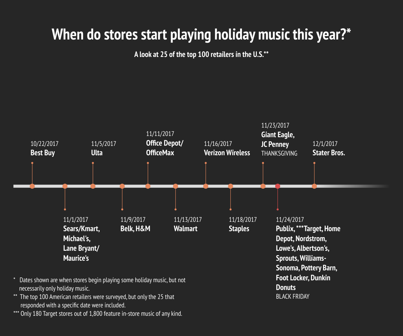 Best Christmas Music.These Retailers Have Already Started Playing Christmas Music