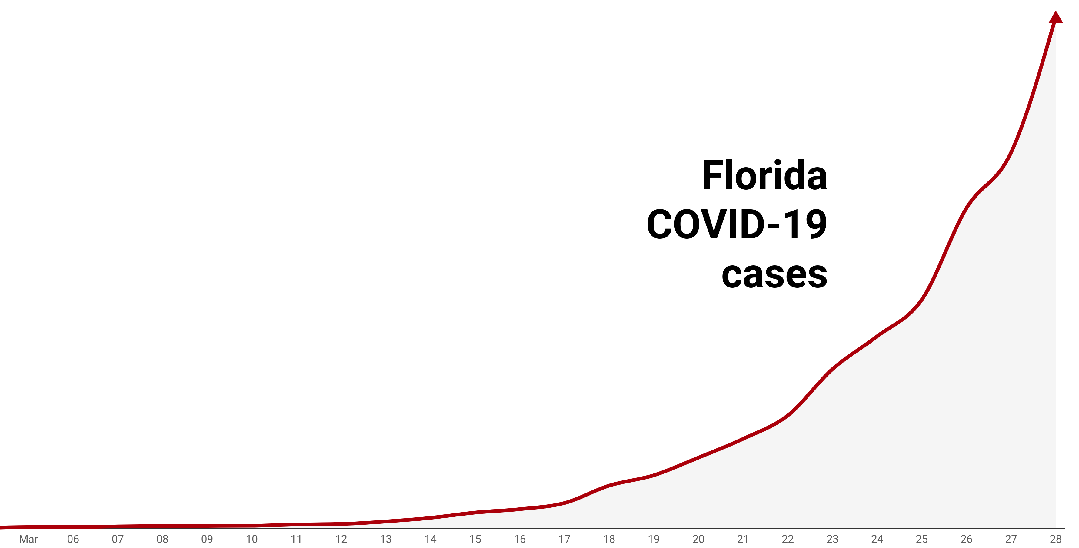 Florida Coronavirus Cases Are Growing Fast Here S What That Means